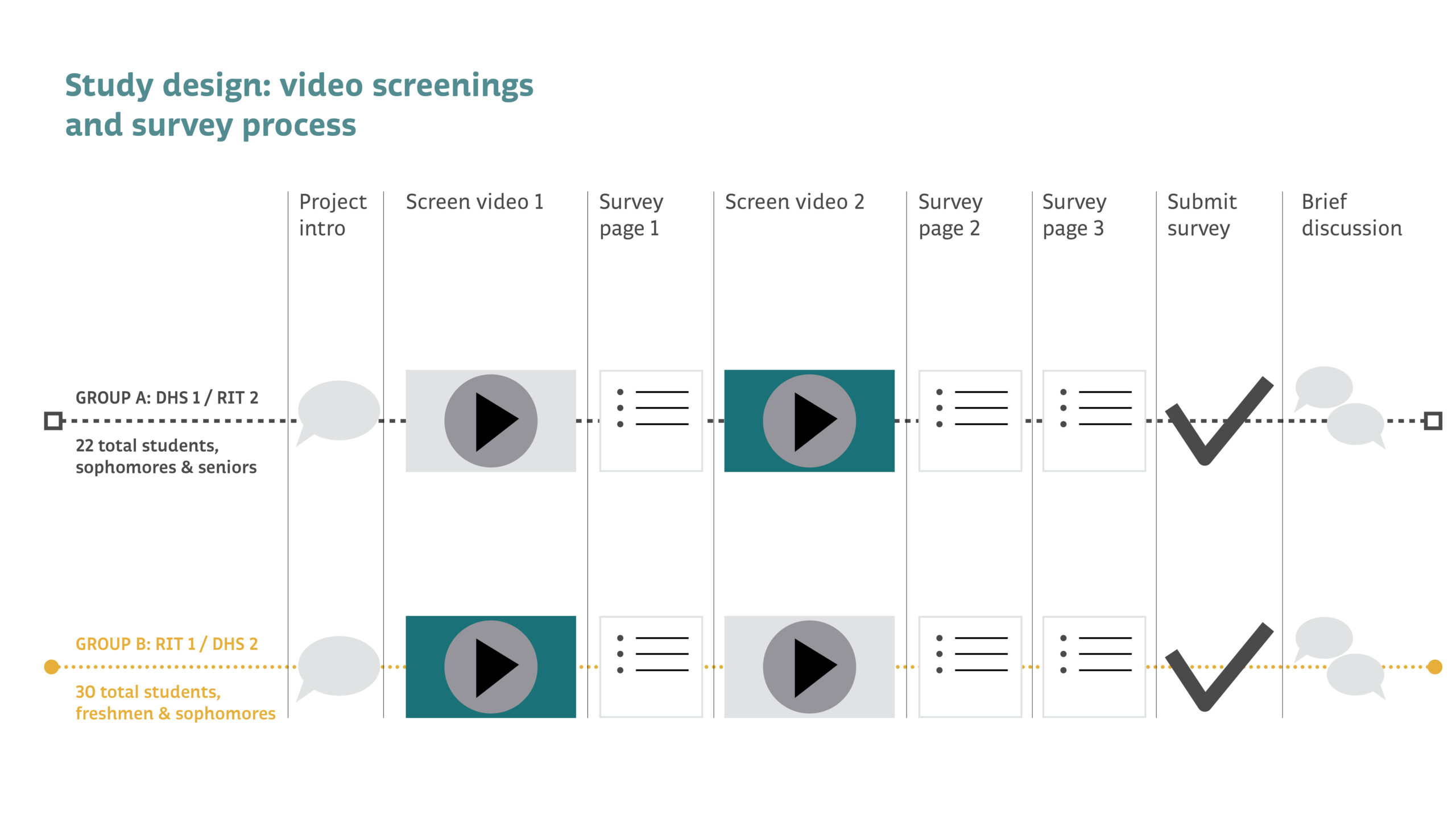 engaging-videography-study-design-video-screenings-and-survey-process